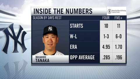 Video: Inside the numbers on Tanaka