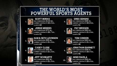 Video: Forbes SportsMoney: Agents