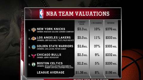 Video: Forbes SportsMoney: NBA values